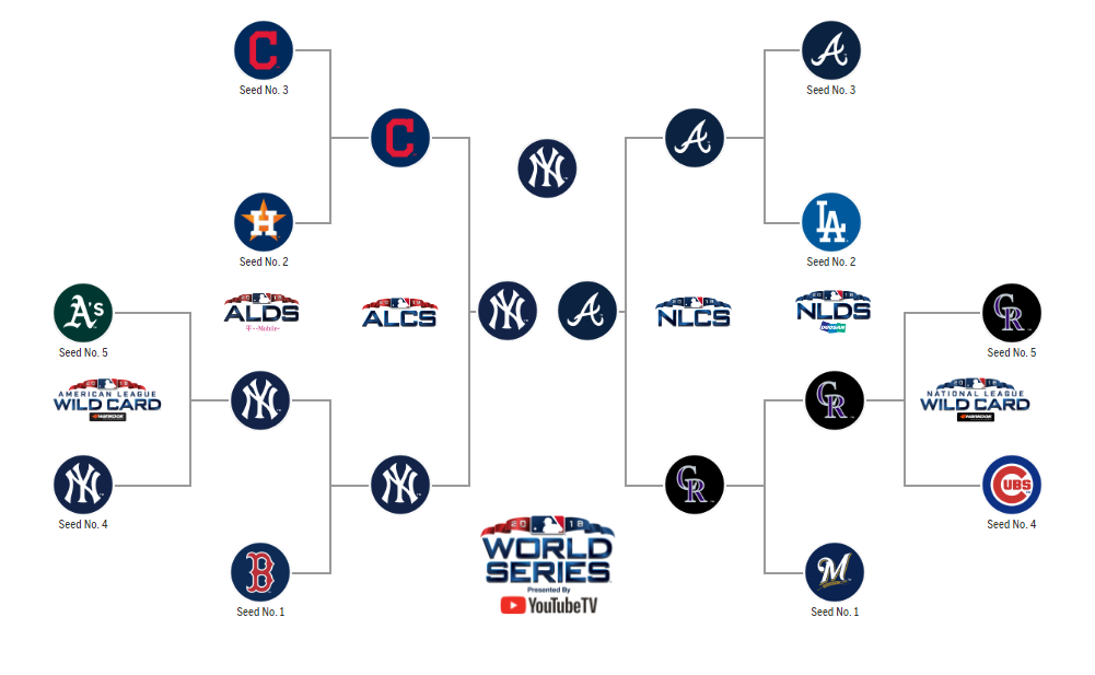 2018 MLB Postseason