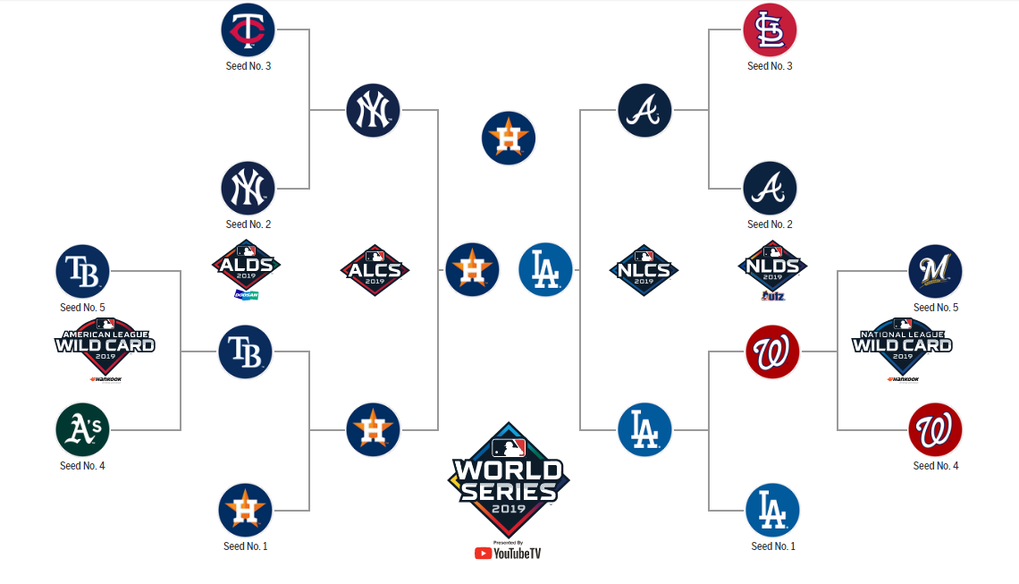 2019 MLB Postseason Predictions