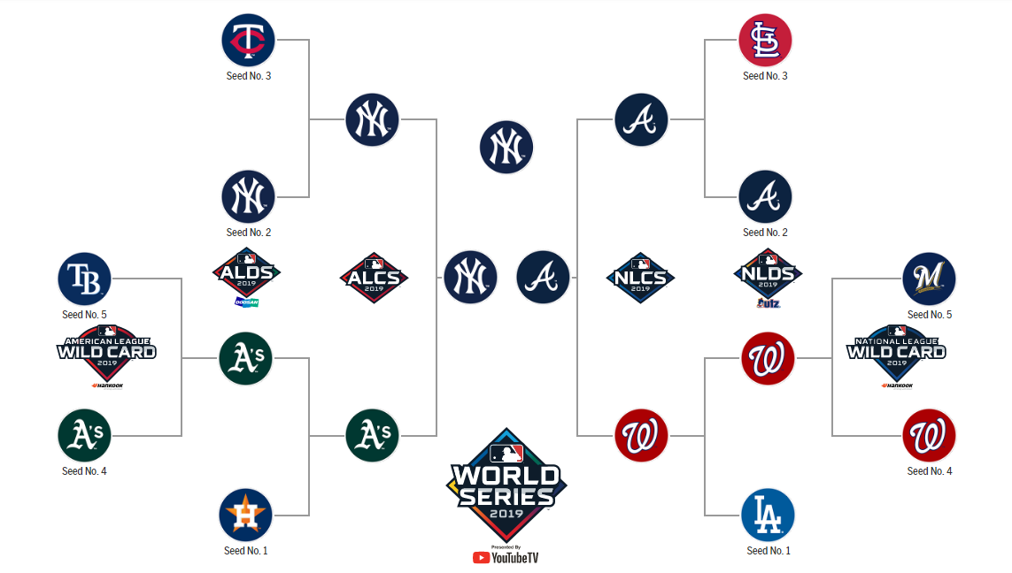 Ben's 2019 MLB Postseason hopes